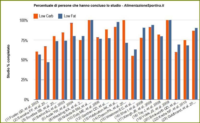 Percentuale di completamento studio
