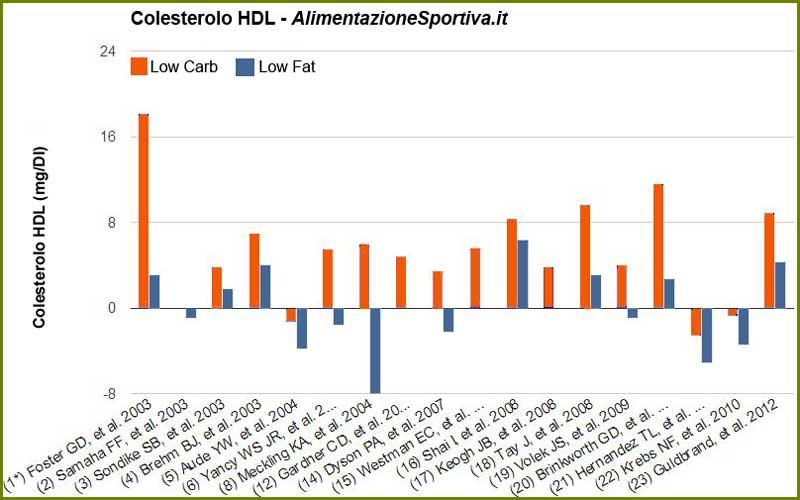 Livelli di colesterolo HDL