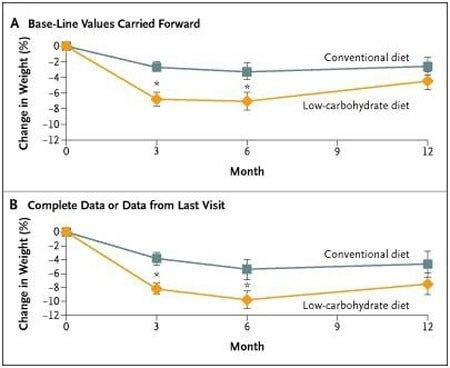 Dieta Low-carb e perdita di peso