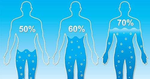 Quanta Acqua Bere Al Giorno? Fabbisogno Giornaliero